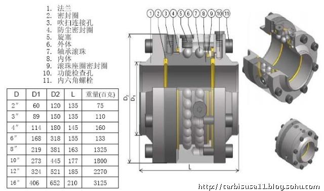 荷兰卡龙公司SAC817型旋转接头是专为极低温输送系统而设计制造的,接头的密封圈材质为UHMW-PE(超高分子量聚乙烯),所有金属零配件都是由奥氏体的不锈钢组成。 SAC817型低温旋转接头主要特点 荷兰卡龙公司的低温旋转接头轴承部分与密封部分是完全分开的,万一发生泄漏输送介质也不会进入滚珠轨道。 荷兰卡龙公司的低温旋转接头由于特殊的滚珠轨道设计,使得SAC817型旋转接头的负载远远高于常规型号的旋转接头。 荷兰卡龙公司的低温旋转接头旋转接头拥有最先进的、柔韧性极强的U型密封圈,可以360°弹
