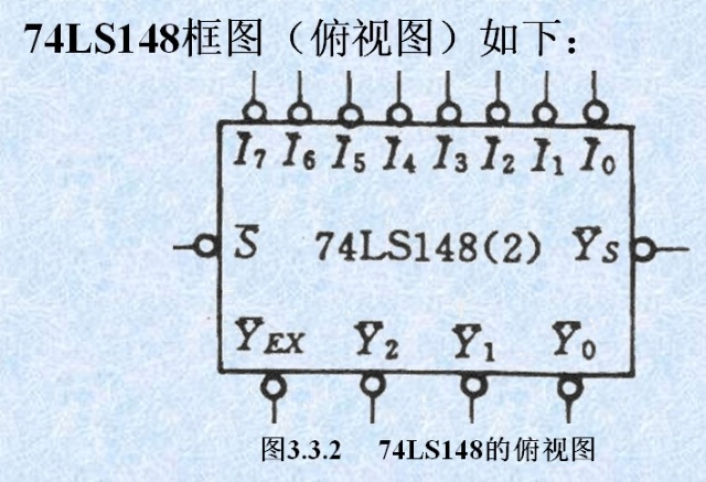 8线-3线优先编码器74ls148-求佛.-搜狐空间